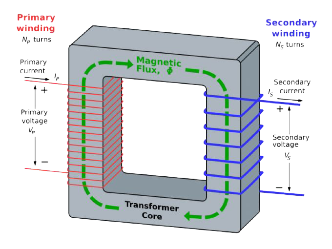power transformer solutions